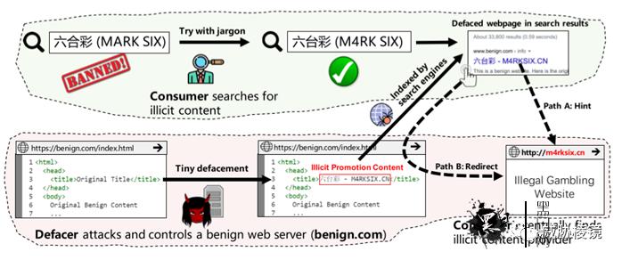 如何检测暗链植入