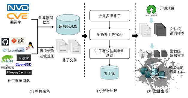面向开源软件的自动化漏洞数据采集与处理技术研究