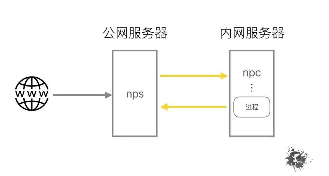 常见内网穿透工具使用总结